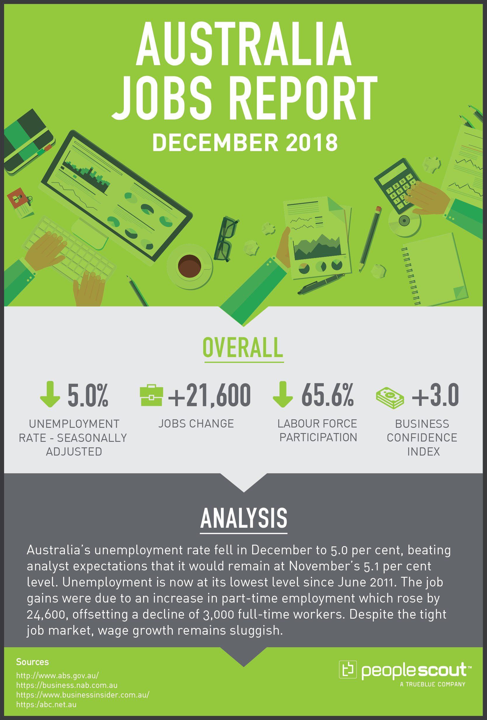 Australia Jobs Report December 2018