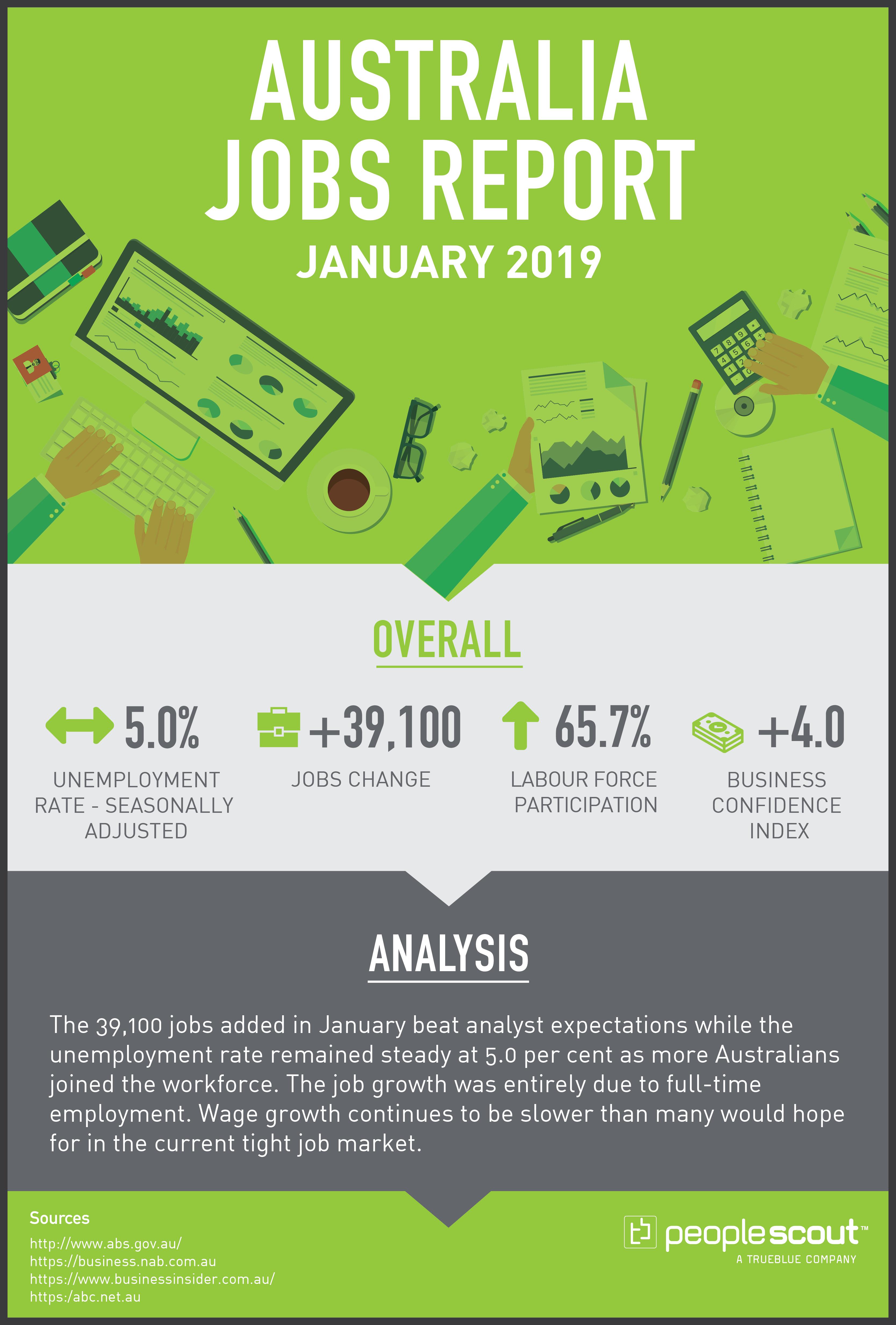Australia Jobs Report January 2019