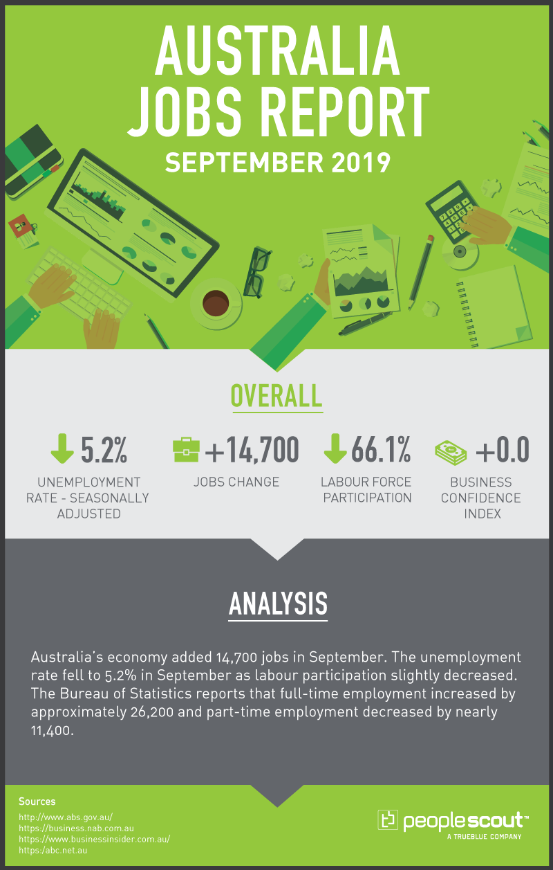 September 2019 (October Report)  Unemployment rate – Seasonally Adjusted: 5.2 per cent (Down Arrow) Jobs Change: +14,700 Labour Force Participation: 66.1 per cent (Down Arrow)   Business Confidence Index: 0 (Down Arrow)  Sources:  http://www.abs.gov.au/ https://business.nab.com.au https://www.businessinsider.com.au/ https:/abc.net.au  Summary:  Australia's economy added 14,700 jobs in September. The unemployment rate fell to 5.2% in September as labour participation slightly decreased. The Bureau of Statistics reports that full-time employment increased by approximately 26,200 and part-time employment decreased by nearly 11,400.