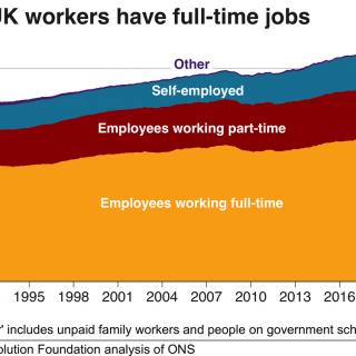 The UK World of Work Types