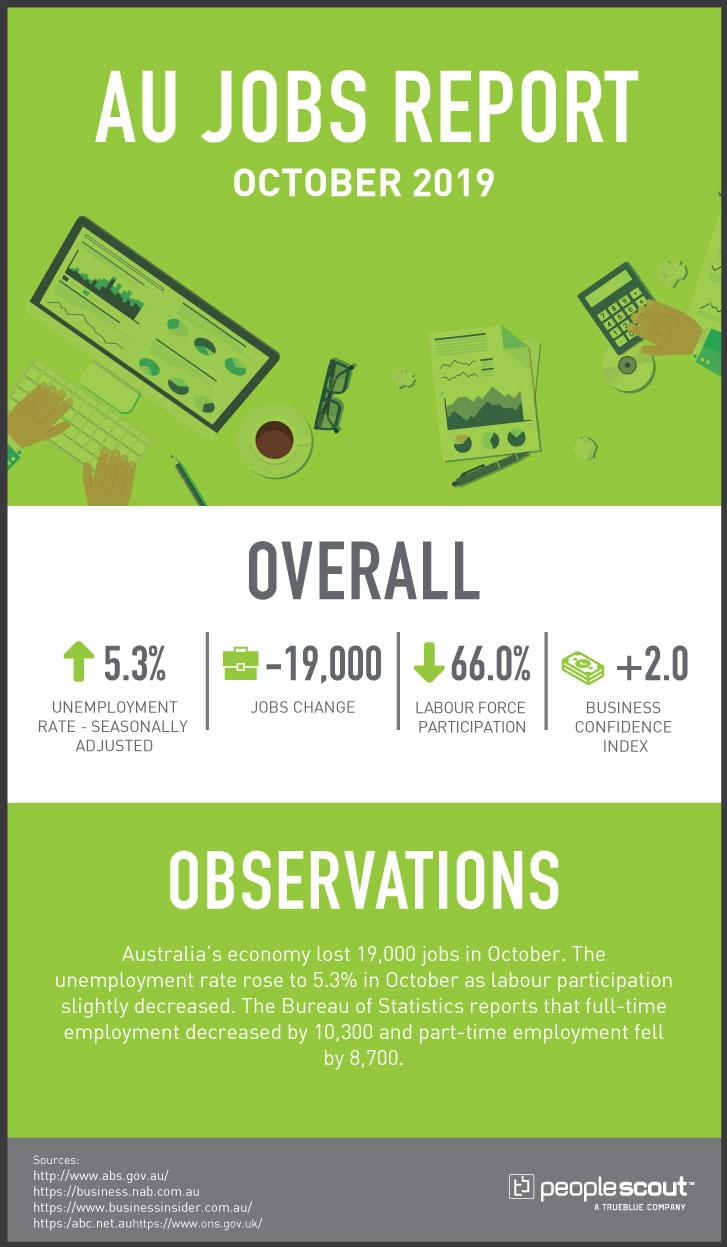 australia jobs report infographic