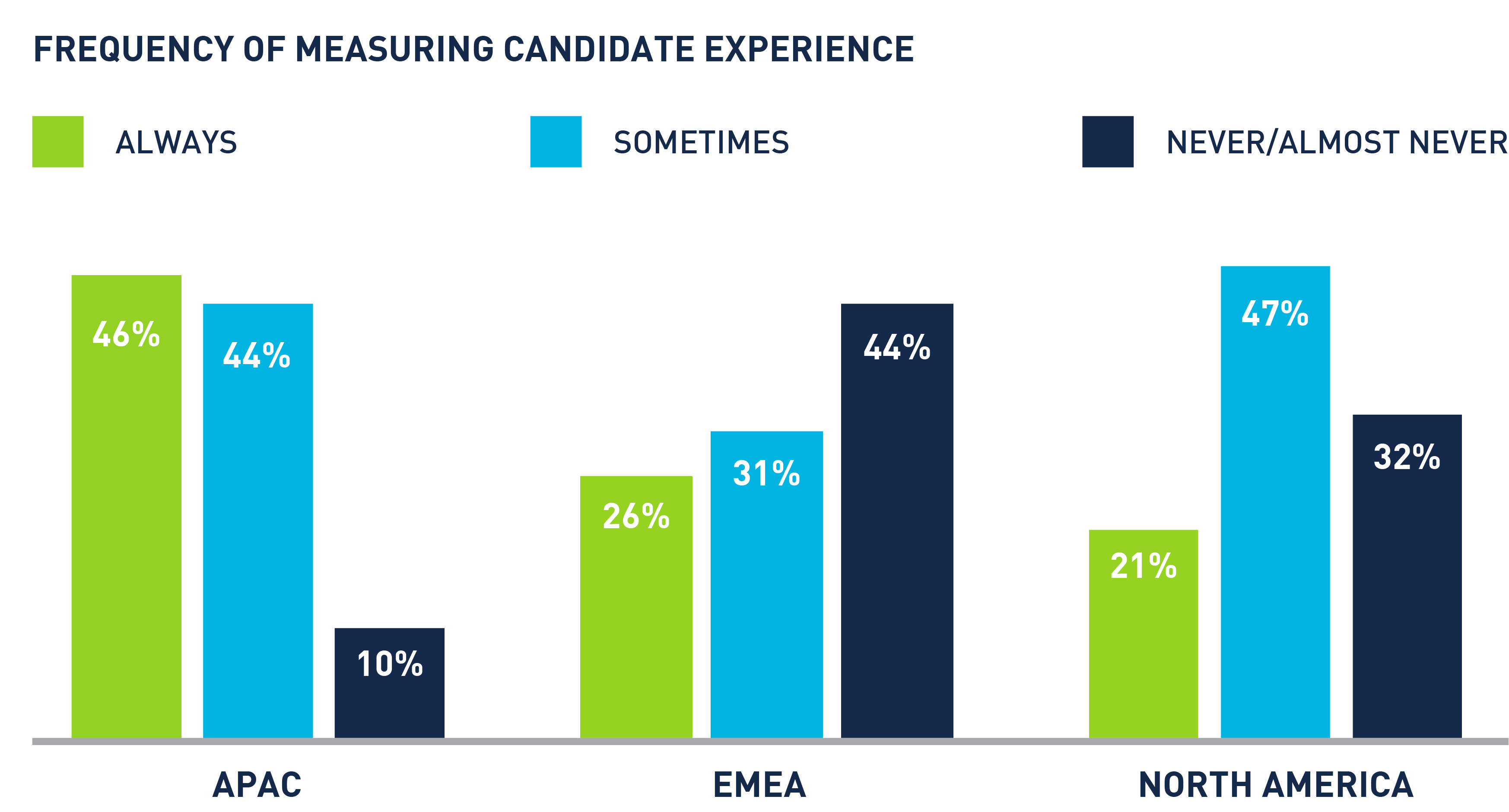 frequency of measuring candidate experience graph